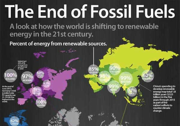 a comparison between the positive and negative effects of the use of fossil fuels and renewable ener